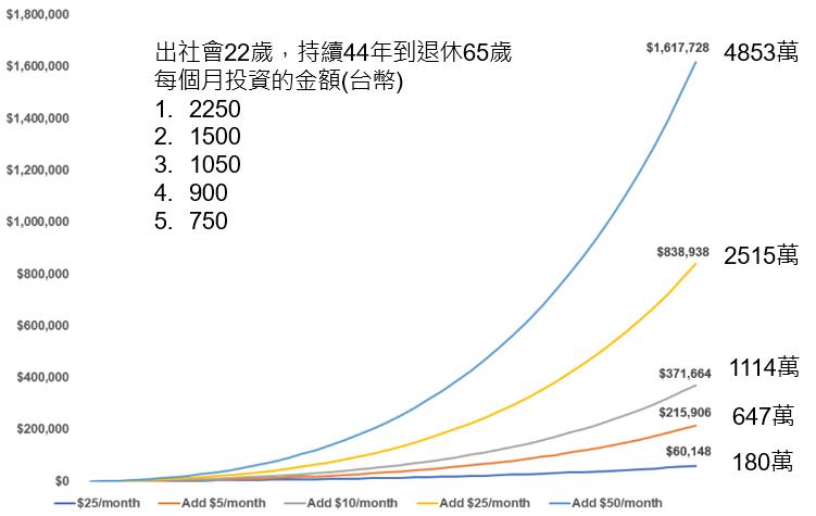 44年定期定額投資6%報酬率的資產成長軌跡