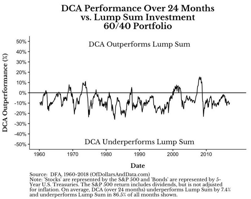 DCA VS LS 60/40