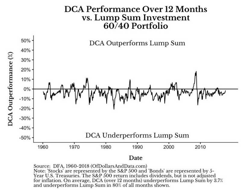 DCA performance over 12months