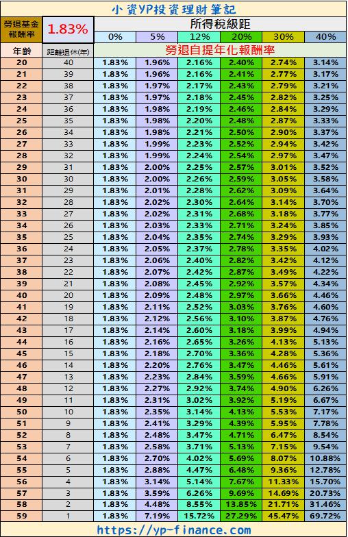 採用1.83%勞退操盤預期報酬率製作