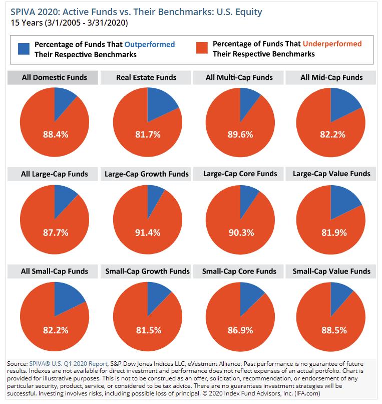 ETF 主動型基金落後其指數的比例
