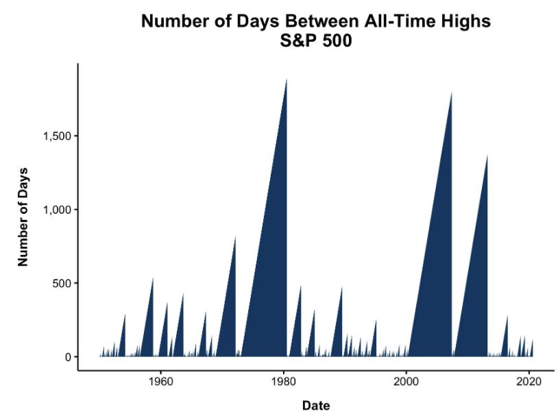 S&P歷史高點間隔