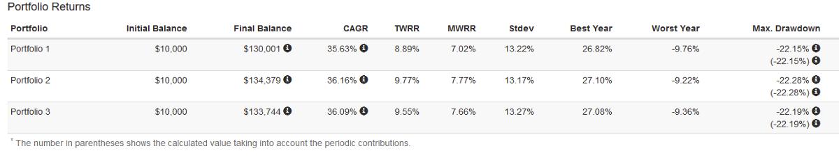 全球股票市場的資產配置 VT vs (VTI+VXUS) vs (VTI + VEA + VWO)