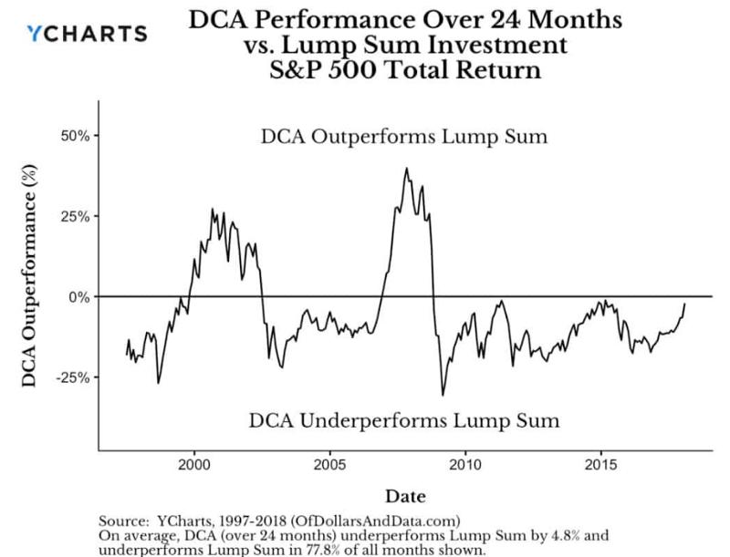 DCA VS LS 的兩年回測