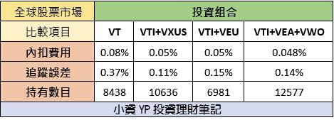 VT vs (VTI+VXUS) vs (VTI + VEA + VWO)