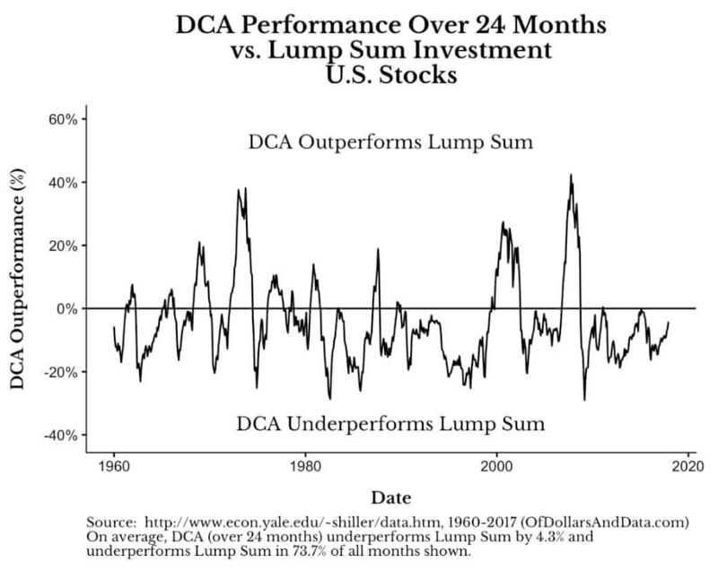 DCA VS LS from 1960回測
