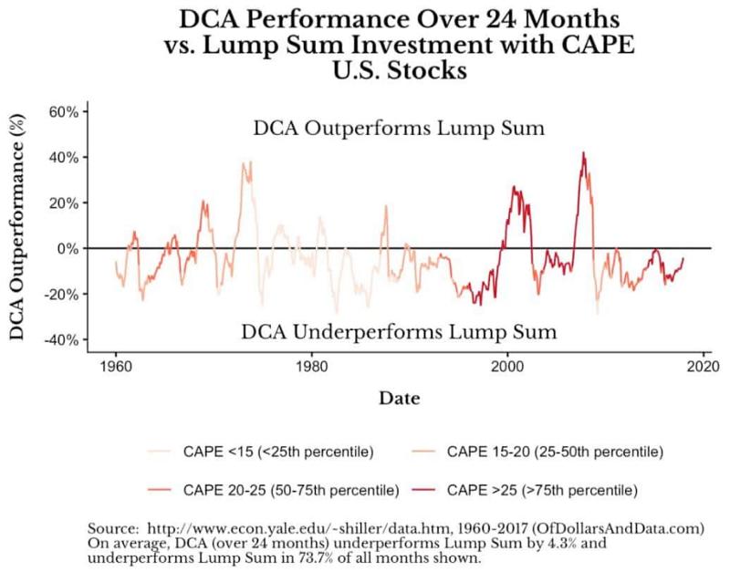 DCA VS LS 估值比較