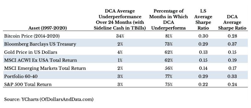 DCA VS LS 閒置資金轉債券