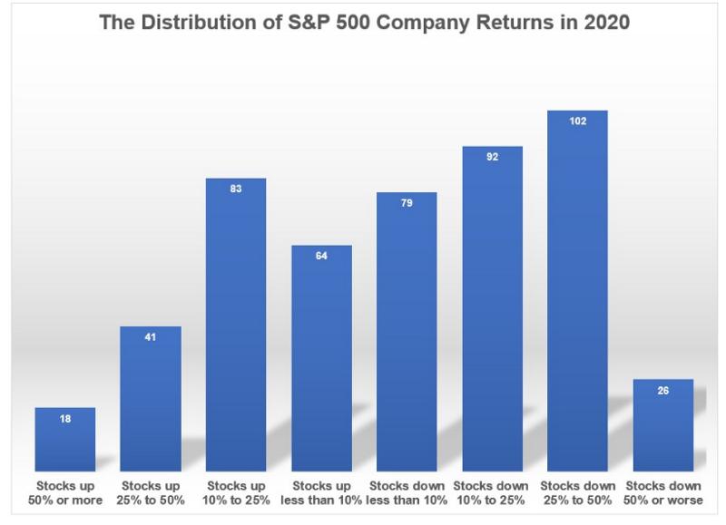 S&P500至今的績效分佈圖