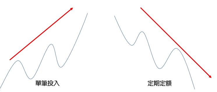 單筆投入定期定額預測圖
