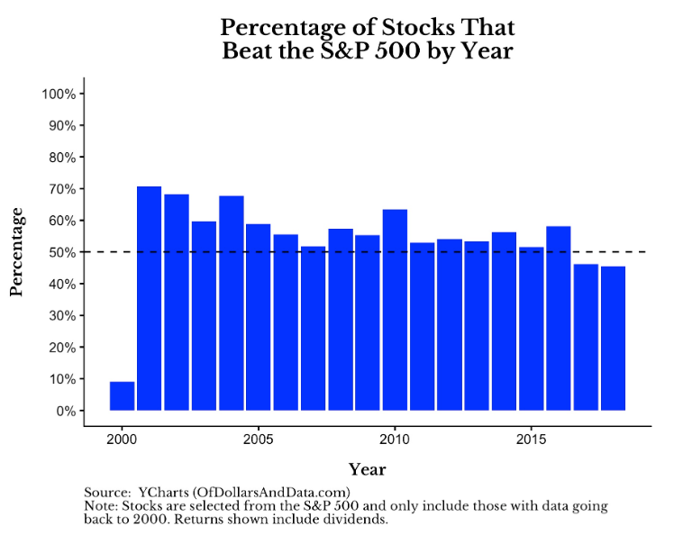 從2000年有多少比例勝出S&P500