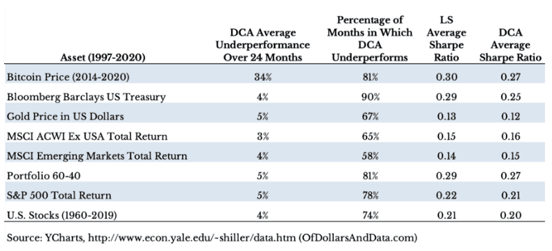 DCA VS LS 不同資產類別