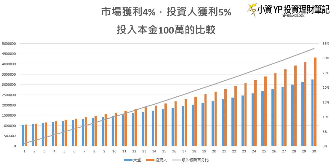 投資人贏過市場1%年續30年比較