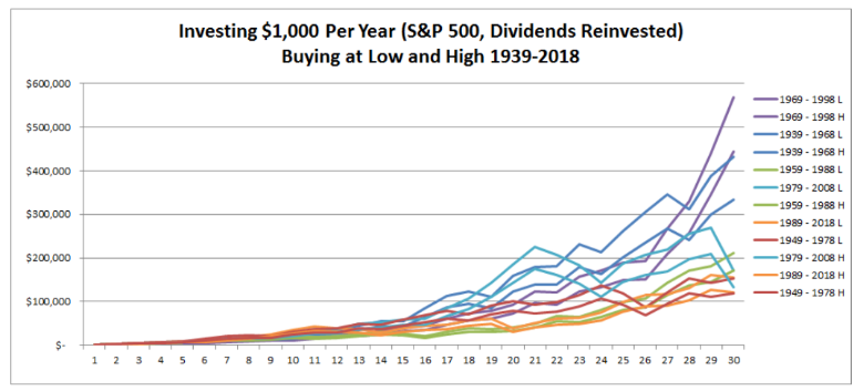 整體股票市場的收益
