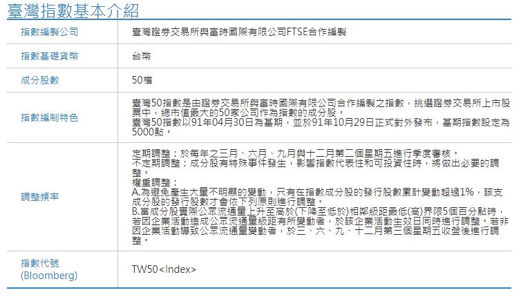 台灣50指數