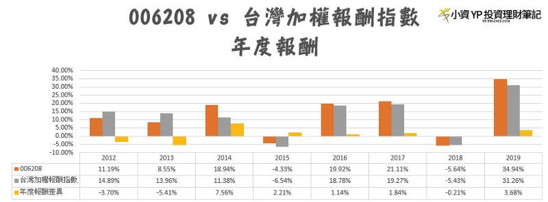 006208 比較 台灣市場