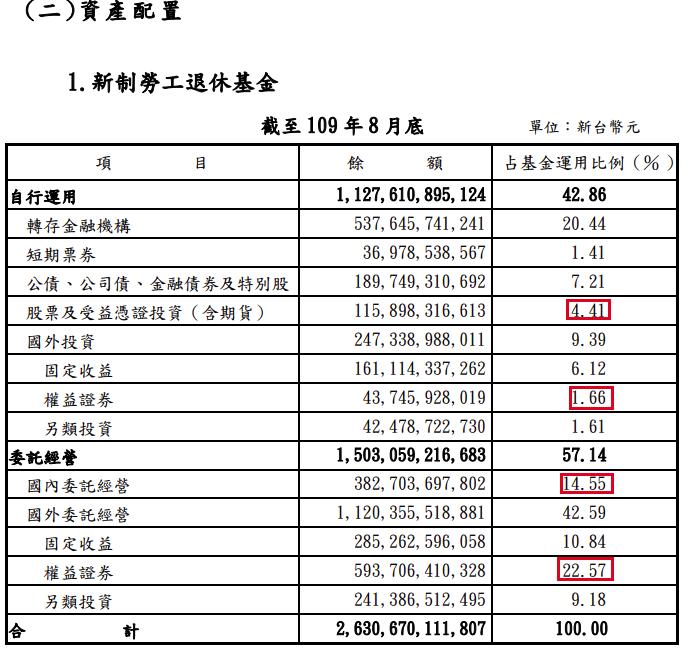 新制勞工退休基金的資產配置