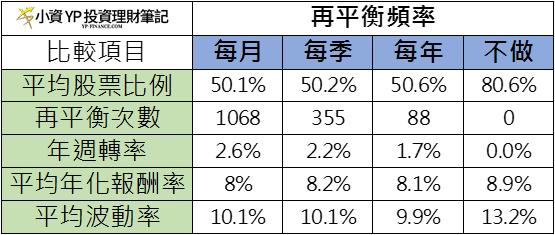 50%/50%的股債平衡投資組合在不同時間做 再平衡 的比較