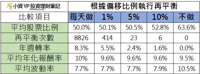 50%/50%的股債平衡投資組合在不同的資產偏移做 再平衡 的比較