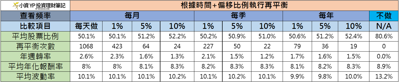50%/50%的股債平衡投資組合在不同時間以及偏移做 再平衡 的比較