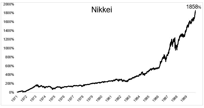 日本股市 長期投資 在1971-1989年的績效