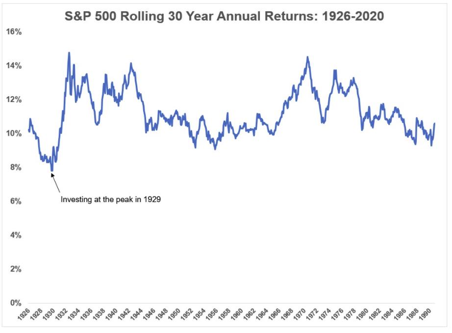 美股 長期投資 30年的回報
