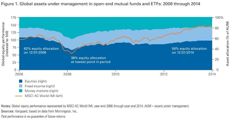長時間股債配置的變化