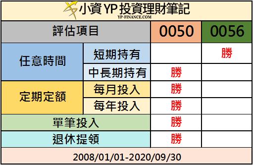 0050 對決 0056 統整結果