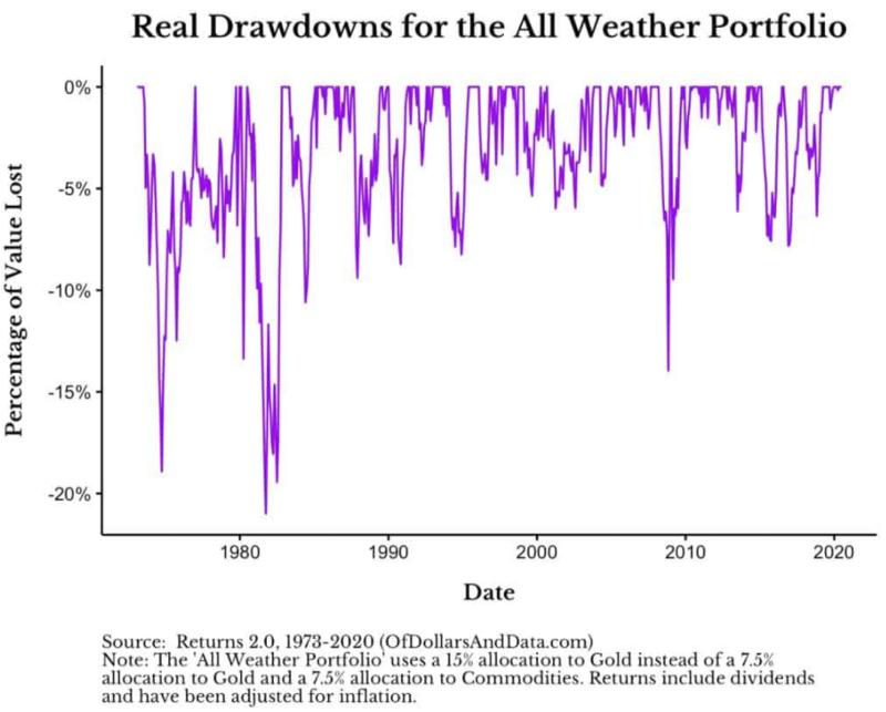 All Weather Portfolio 歷史跌幅