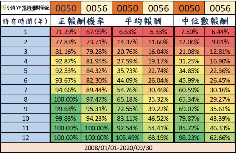 0050 vs 0056 中長期持有比較