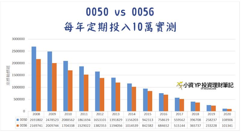 每年定期定額投入0050與0056之比較