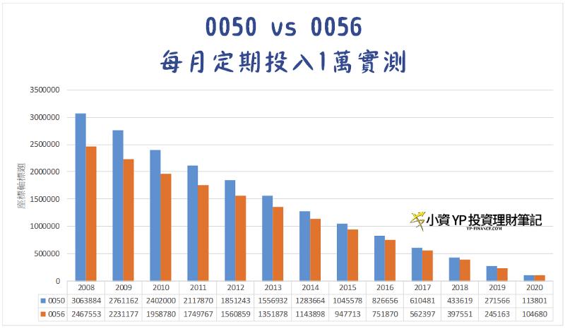 每月定期定額投入0050與0056之比較