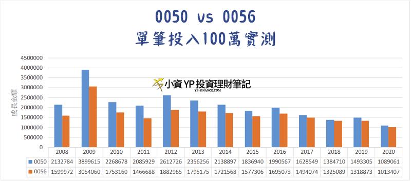 單筆投入100萬實測(0050 vs 0056)