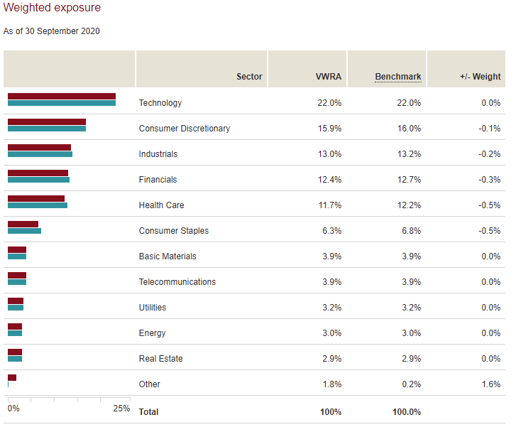 VWRA 投資的類別分布