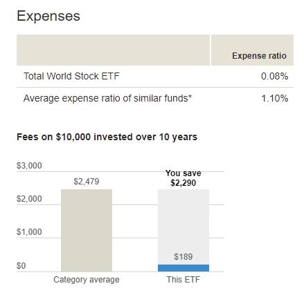 投入一萬美金連續十年可以省下2290美金