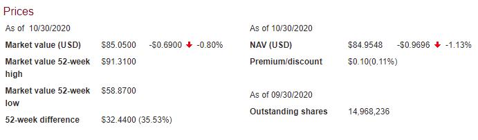 VWRA 的價格