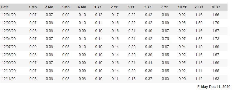 各年期公債Yield Curve Rates