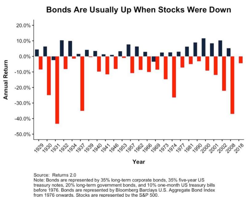 歷年來的股票與債券相反的走勢