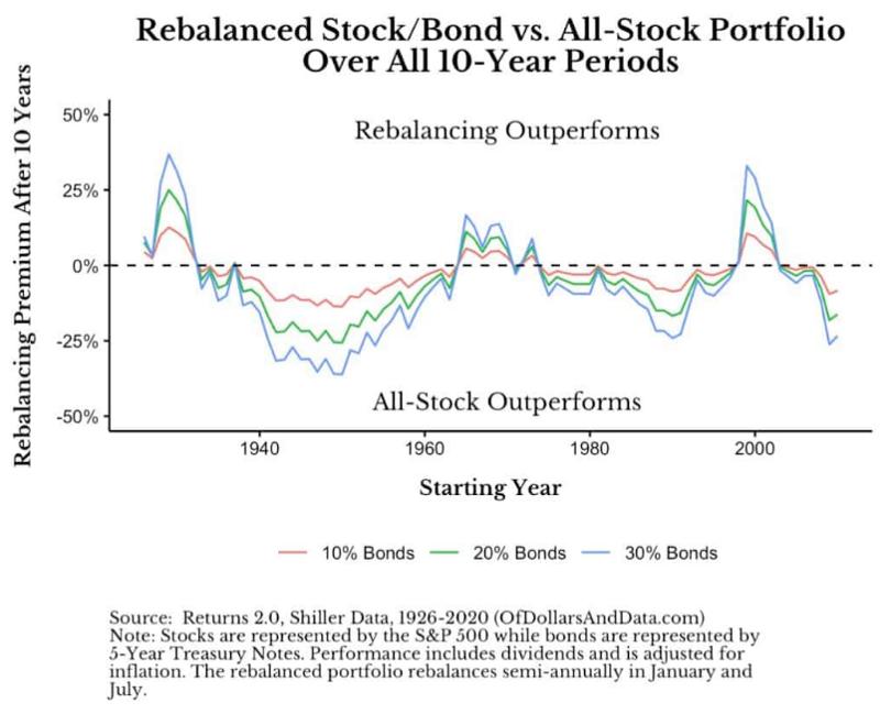 加入債券的組合 vs 全股票組合