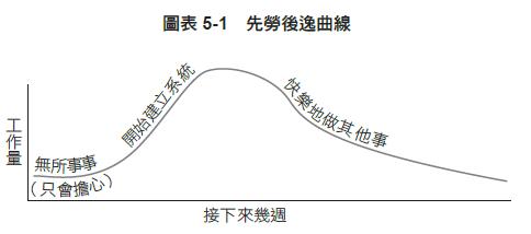 先勞後逸曲線 從0開始打造財務自由的致富系統