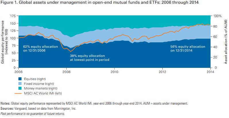 股債平衡組合失調的狀況
