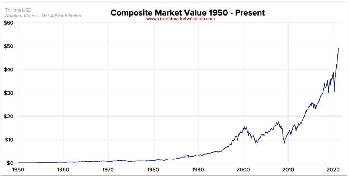 美國股票市場市值