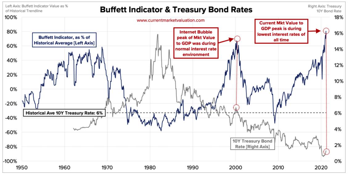 巴菲特指標 與 利率