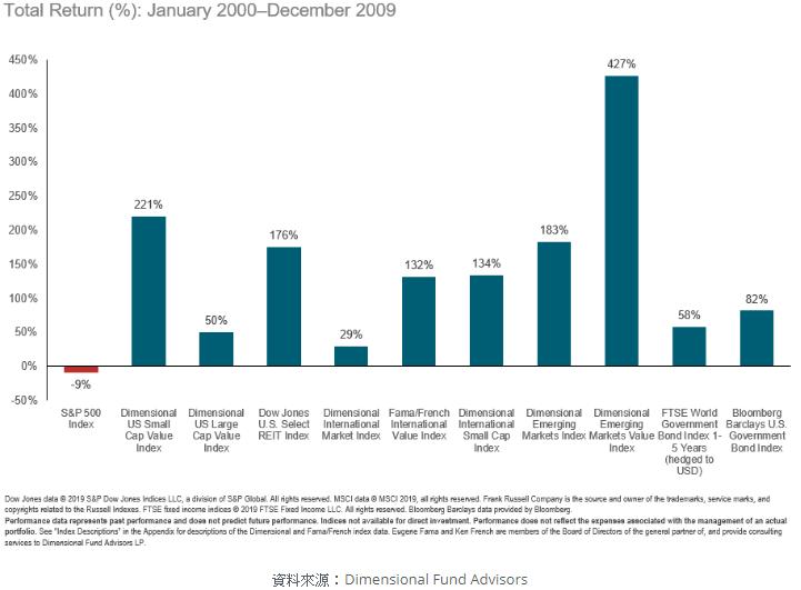 2000-2009 美國失落的10年