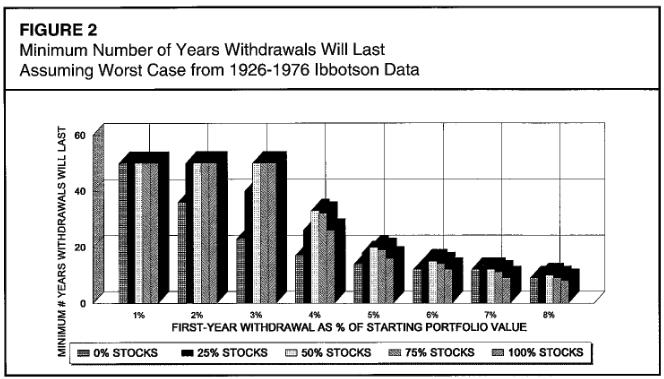 不同比例的股票配置在不同的提領率之下的存活年份