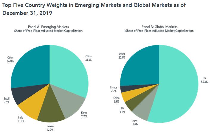 全球的市場比例