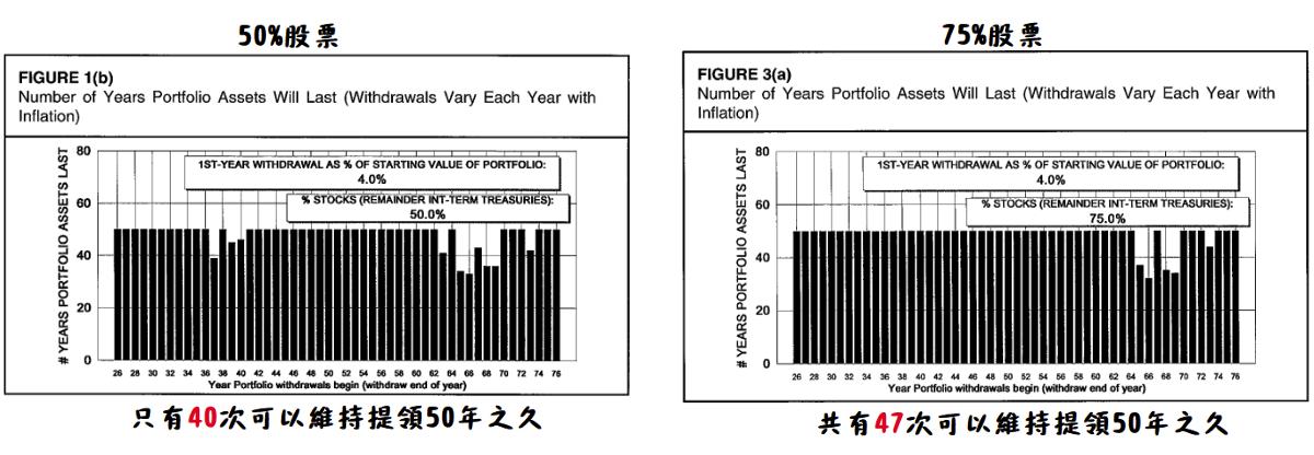 財務獨立 實驗:50% vs 75% 股票
