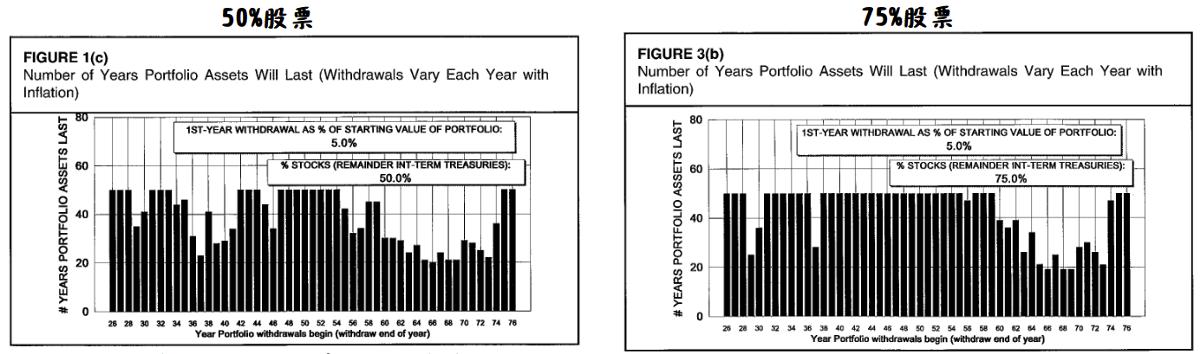 財務獨立 實驗:50% vs 75% 股票 5%提領率