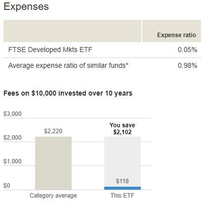 投資一萬美金,在十年可以省下$2102美元