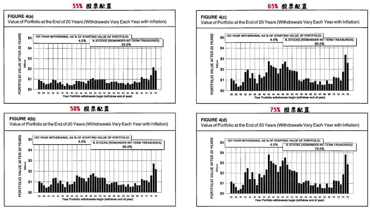 財務獨立 不同股票配置所剩餘的金額